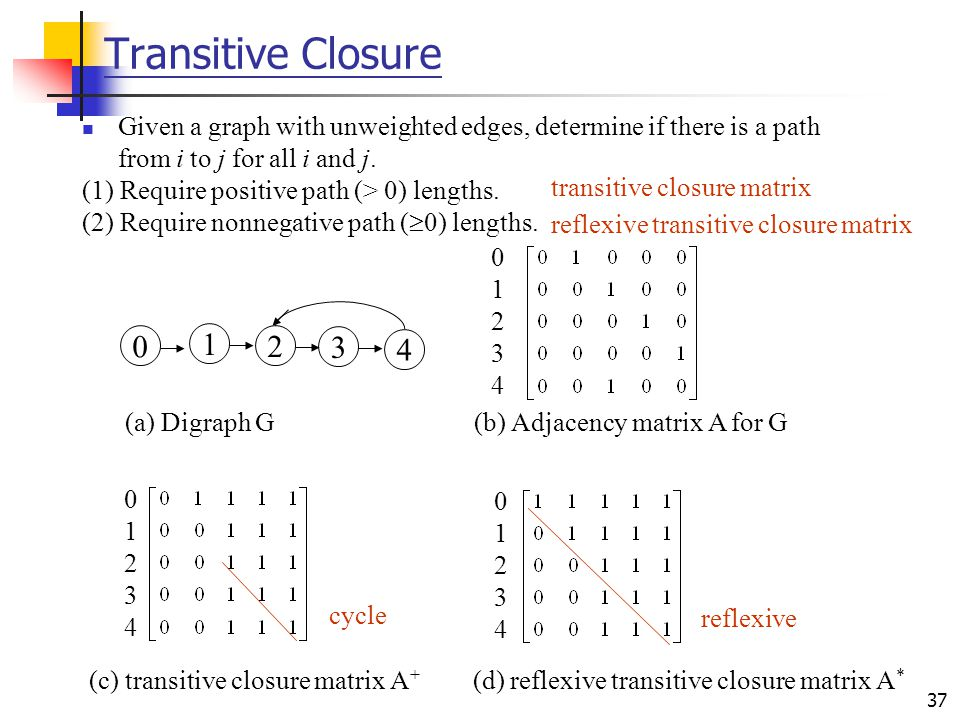 Transitive Closure 1 2 3 4 (a) Digraph G (b) Adjacency matrix A for G