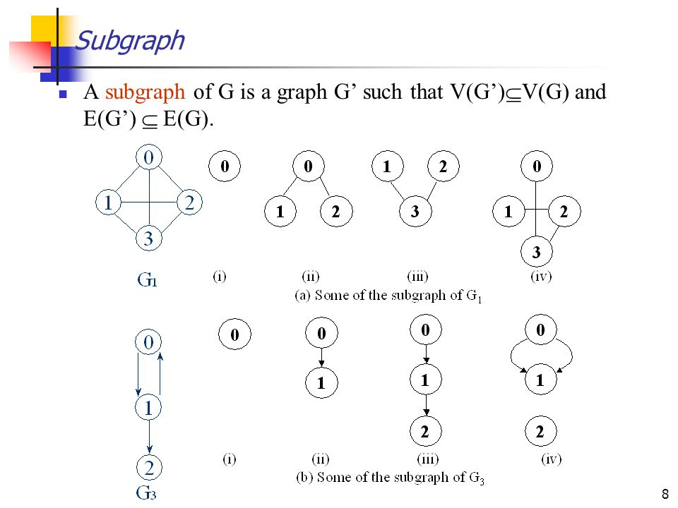 Subgraph A subgraph of G is a graph G' such that V(G')V(G) and E(G')  E(G).