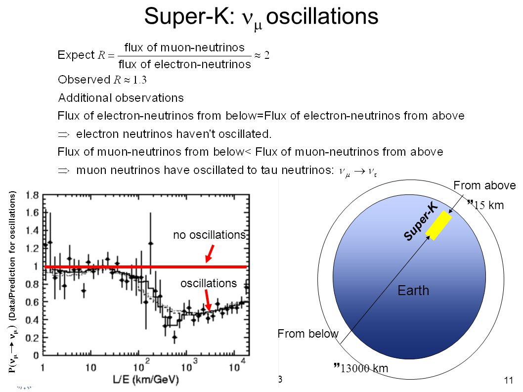 Super-K: nm oscillations