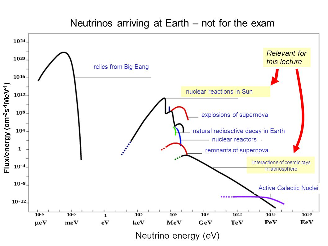 Neutrinos arriving at Earth – not for the exam