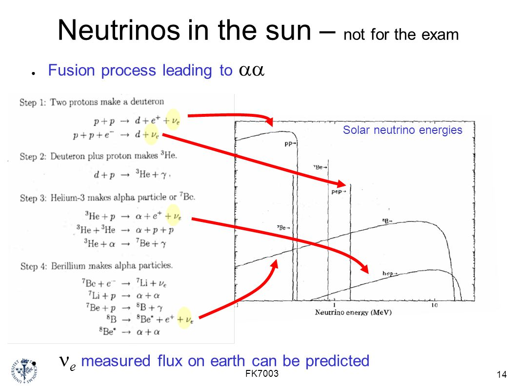 Neutrinos in the sun – not for the exam