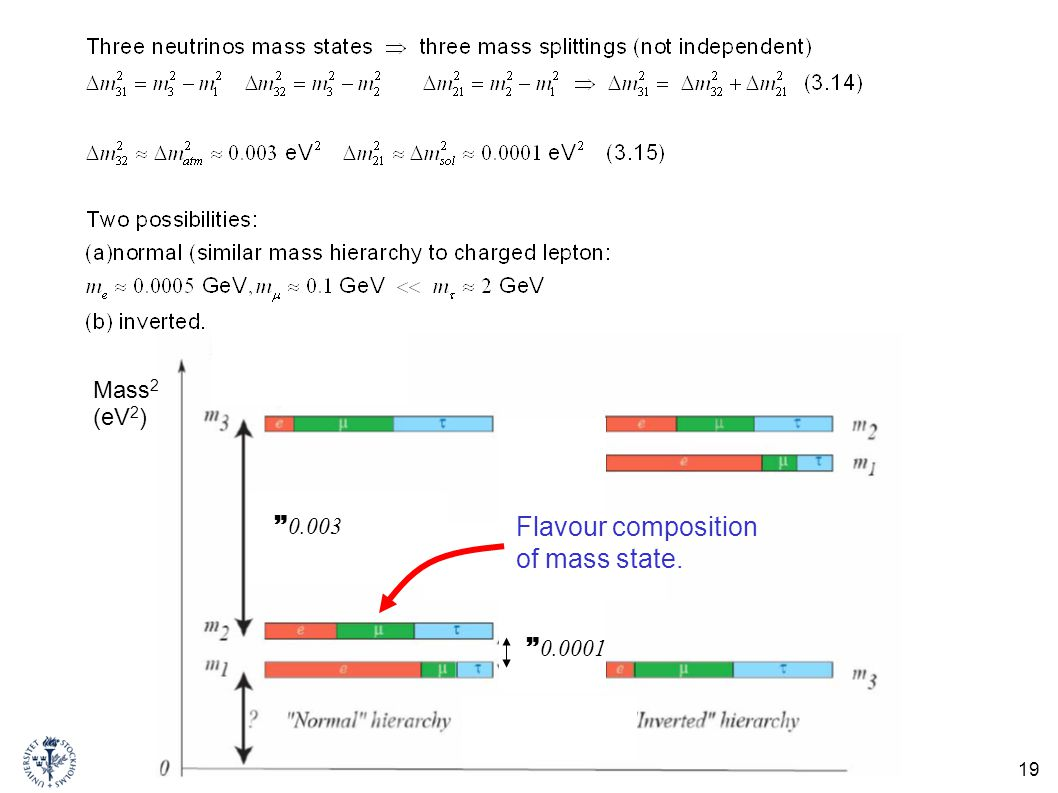 Mass2 (eV2) 0.003 Flavour composition of mass state. 0.0001 FK7003