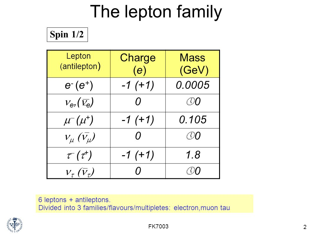 The lepton family Charge (e) Mass (GeV) e- (e+) -1 (+1) ne,(ne)