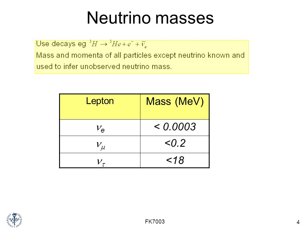 Neutrino masses Mass (MeV) ne < nm <0.2 nt <18 Lepton