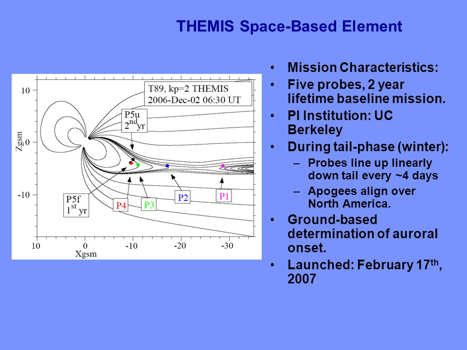 THEMIS Space-Based Element