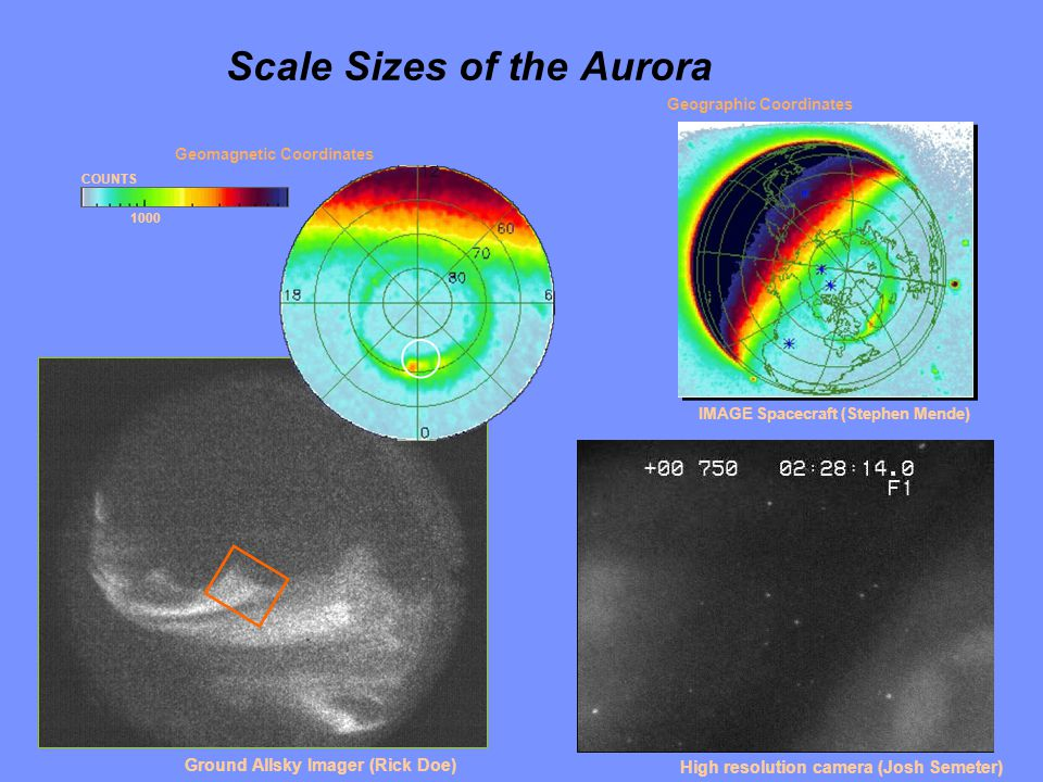 Scale Sizes of the Aurora