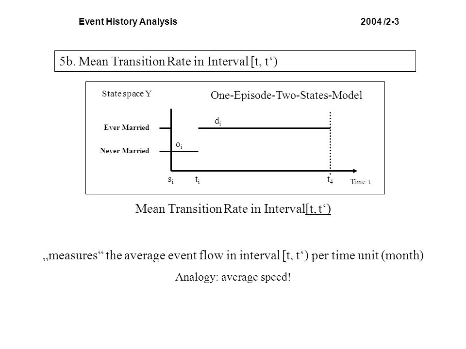 Event History Analysis 2004 /2-3