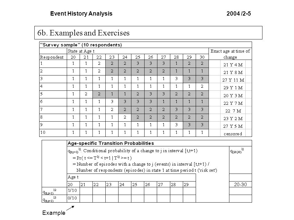 Event History Analysis 2004 /2-5
