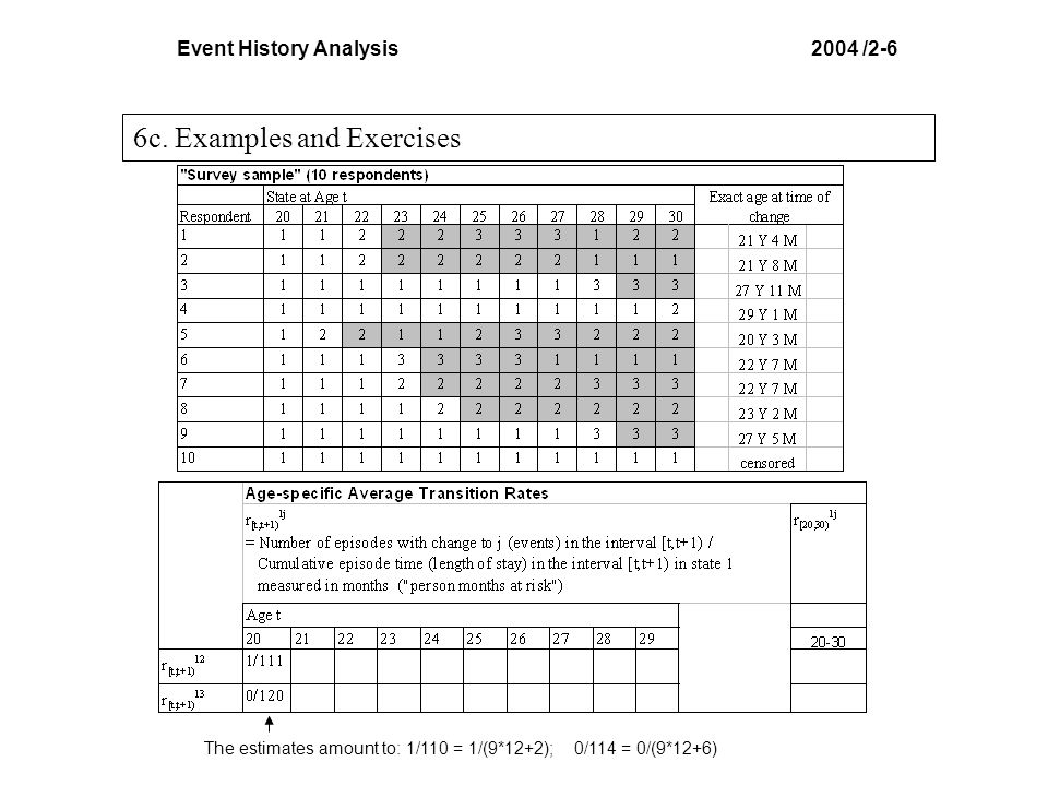 Event History Analysis 2004 /2-6