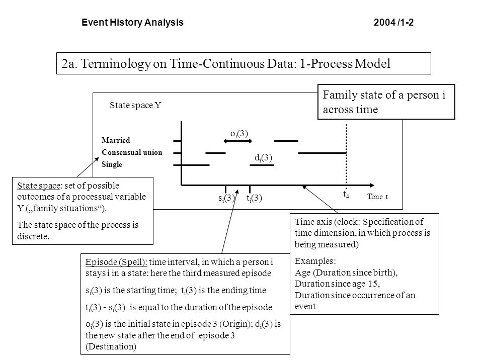 Event History Analysis 2004 /1-2