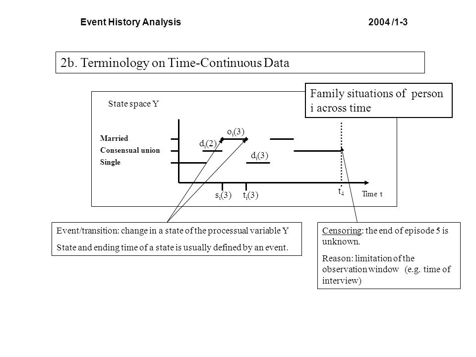 Event History Analysis 2004 /1-3
