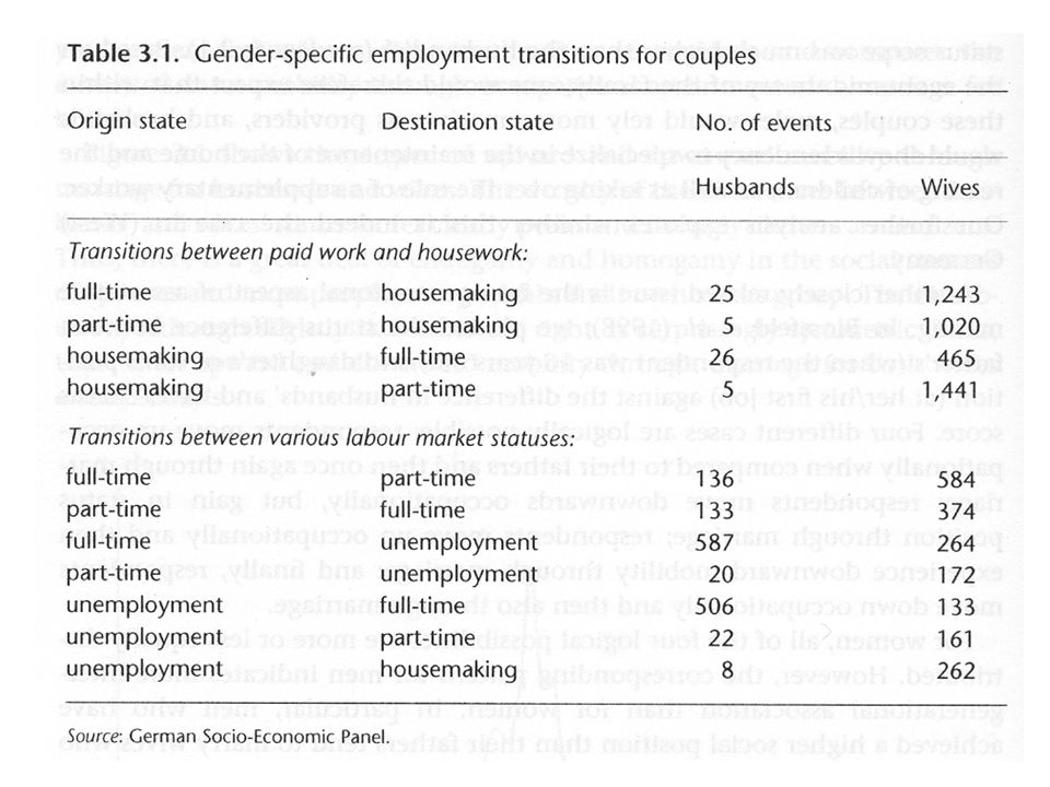 Blossfeld, Hans-Peter, Sonja Drobnic, and Götz Rohwer (2001): Spouses Employment Careers in (West) Germany. In: Hans-Peter Blossfeld and Sonja Drobnic (eds.), Careers of Couples in Contemporary Societies.