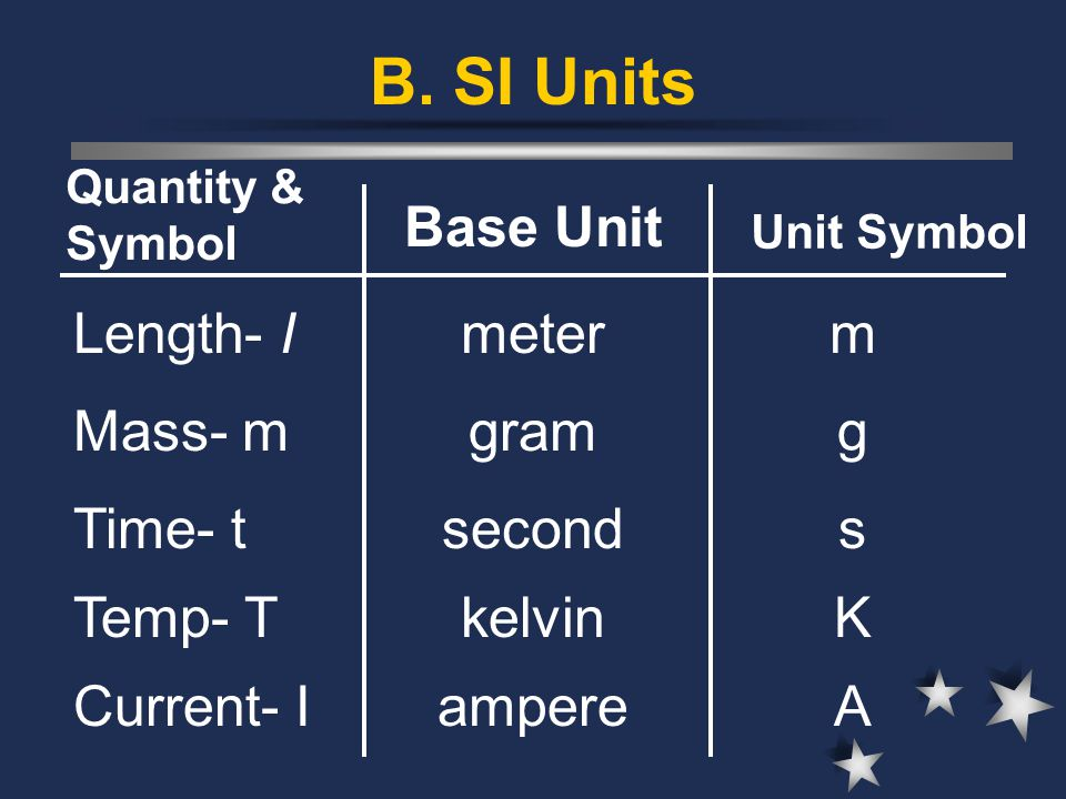 B. SI Units Base Unit Length- I meter m Mass- m gram g Time- t second