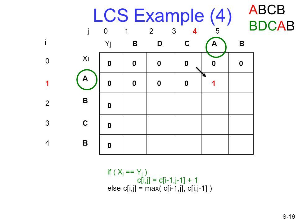 LCS Example (4) ABCB BDCAB j 0 1 2 3 4 5 i Yj B D C A B Xi A 1 1 B 2 3