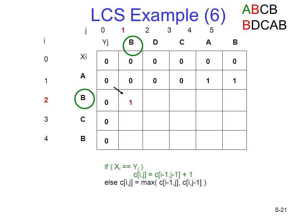 LCS Example (6) ABCB BDCAB j 0 1 2 3 4 5 i Yj B D C A B Xi A 1 1 1 B 2