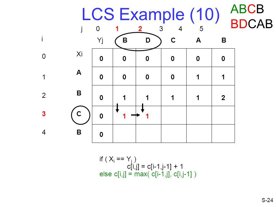 LCS Example (10) ABCB BDCAB j 0 1 2 3 4 5 i Yj B D C A B Xi A 1 1 1 B