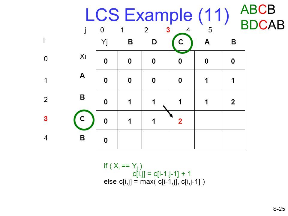 LCS Example (11) ABCB BDCAB j 0 1 2 3 4 5 i Yj B D C A B Xi A 1 1 1 B