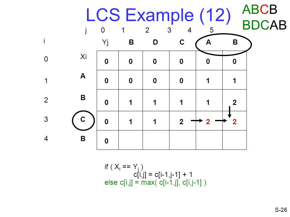 LCS Example (12) ABCB BDCAB j 0 1 2 3 4 5 i Yj B D C A B Xi A 1 1 1 B