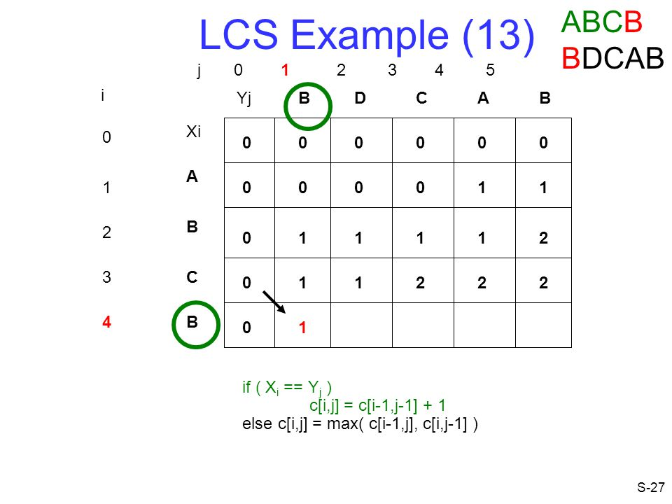 LCS Example (13) ABCB BDCAB j 0 1 2 3 4 5 i Yj B D C A B Xi A 1 1 1 B