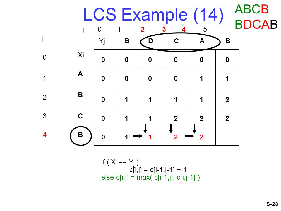 LCS Example (14) ABCB BDCAB j 0 1 2 3 4 5 i Yj B D C A B Xi A 1 1 1 B