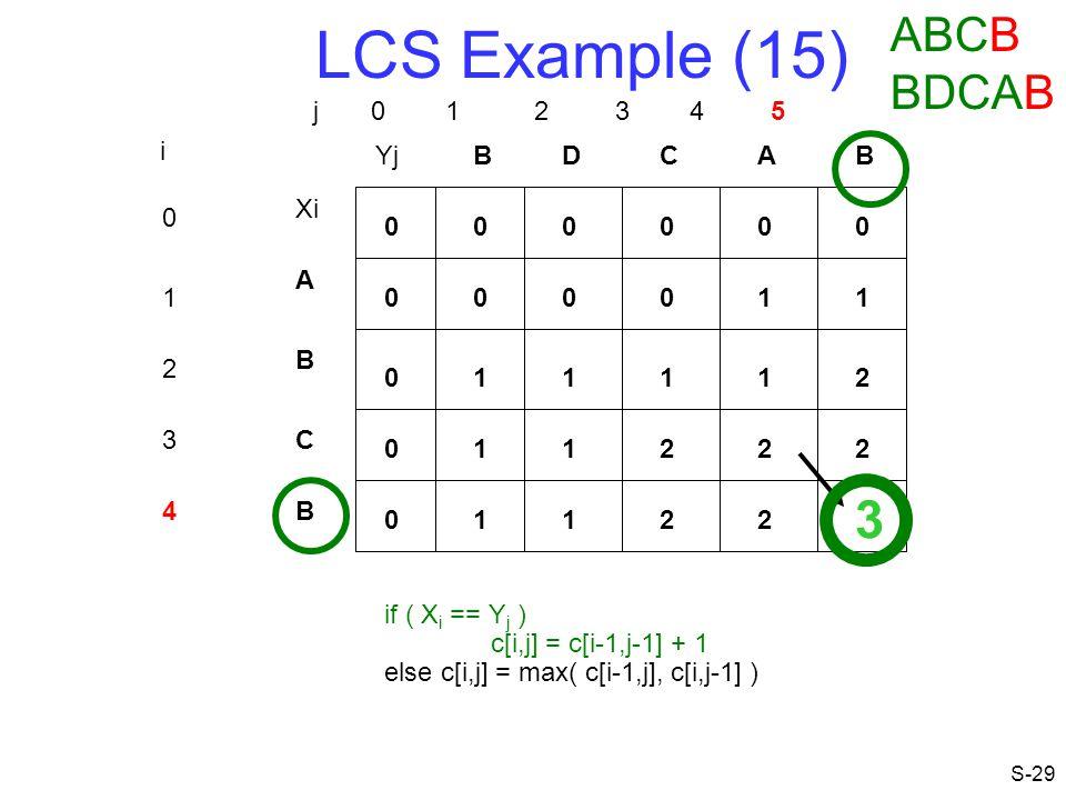 LCS Example (15) 3 ABCB BDCAB j 0 1 2 3 4 5 i Yj B D C A B Xi A 1 1 1
