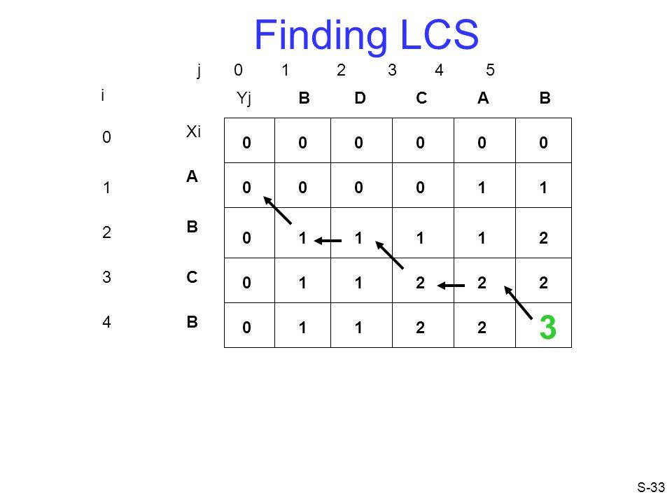 Finding LCS 3 j 0 1 2 3 4 5 i Yj B D C A B Xi A 1 1 1 B 2 1 1 1 1 2 3