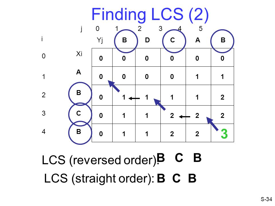 Finding LCS (2) 3 B C B LCS (reversed order): LCS (straight order):