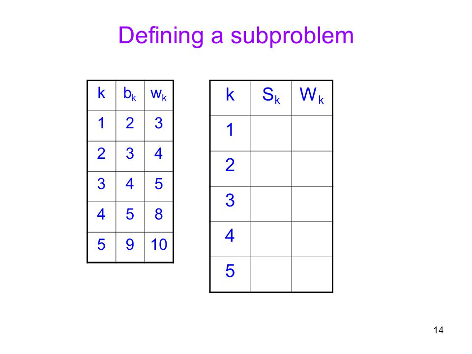Defining a subproblem k bk wk 1 2 3 4 5 8 9 10 k Sk Wk 1 2 3 4 5
