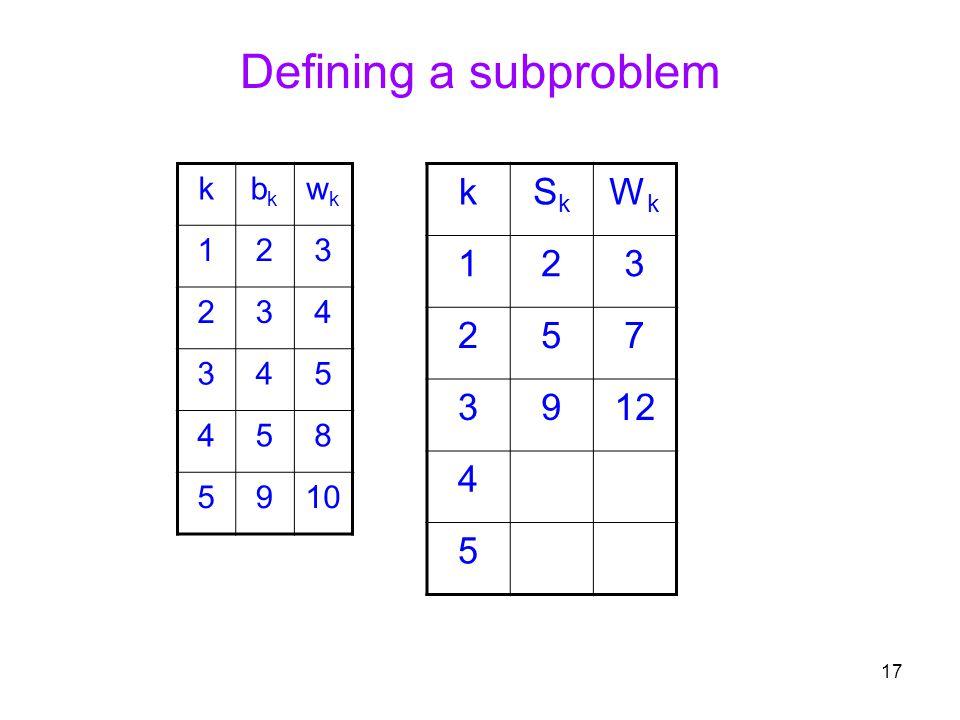 Defining a subproblem k Sk Wk 1 2 3 5 7 9 12 4 k bk wk 1 2 3 4 5 8 9