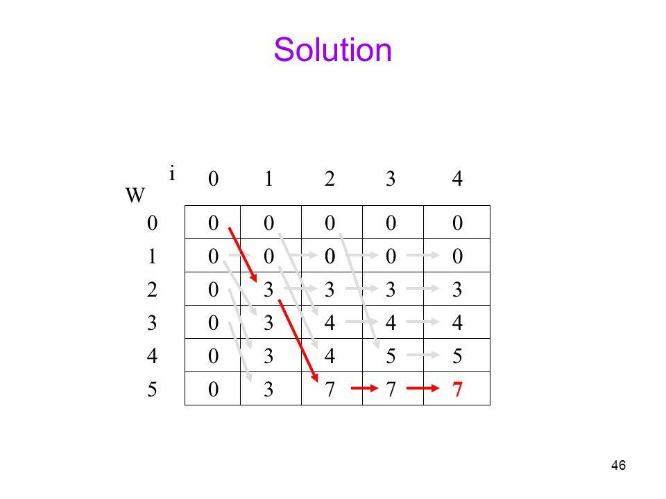 Solution i 1 2 3 4 W 1 2 3 3 3 3 3 3 4 4 4 4 3 4 5 5 5 3 7 7 7