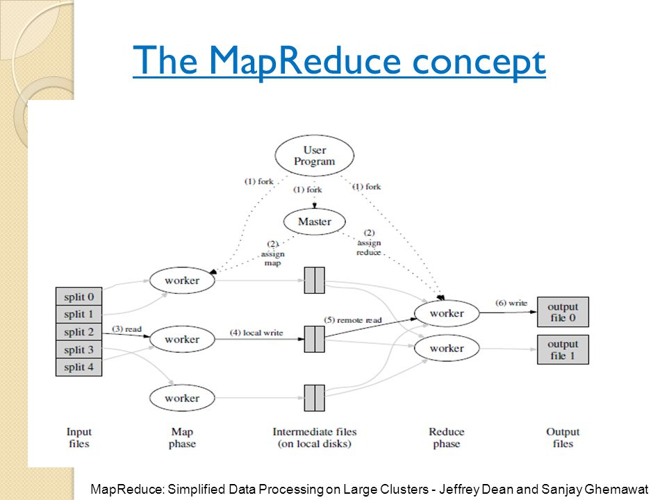 The MapReduce concept MapReduce: Simplified Data Processing on Large Clusters - Jeffrey Dean and Sanjay Ghemawat.