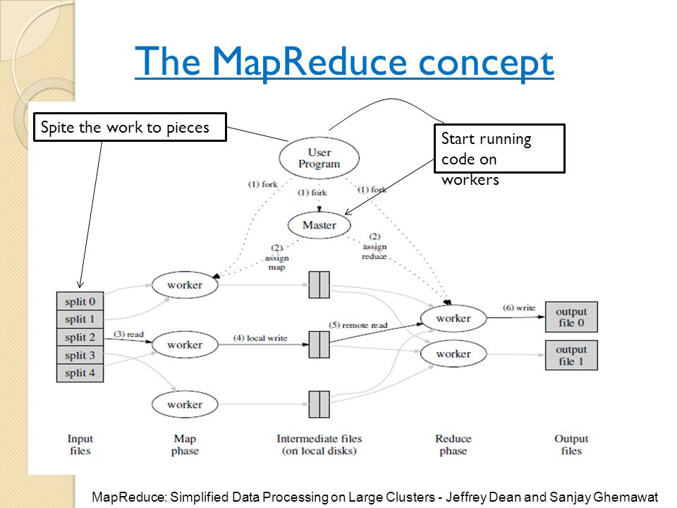 The MapReduce concept Spite the work to pieces