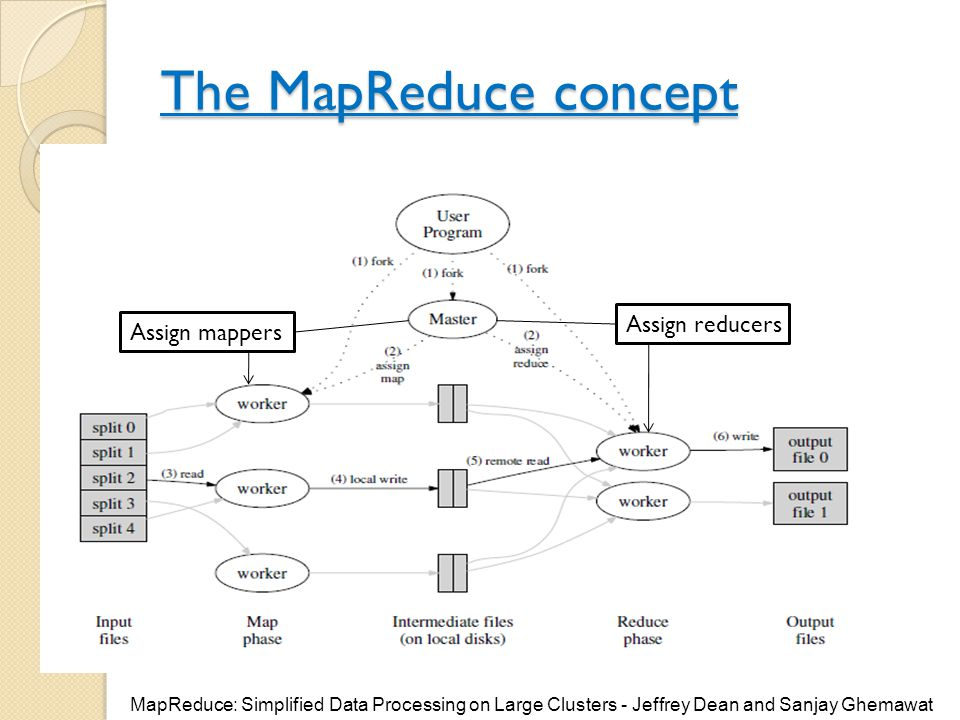 The MapReduce concept Assign reducers Assign mappers