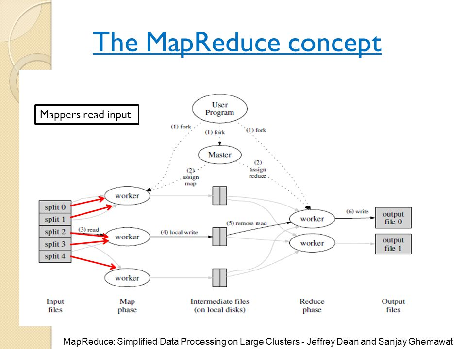 The MapReduce concept Mappers read input