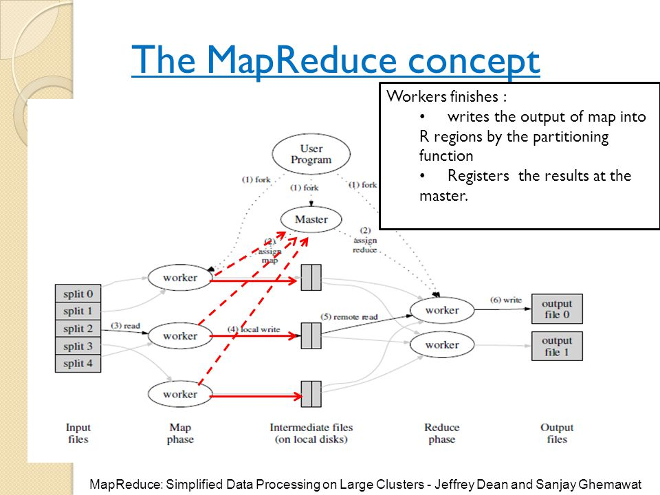 The MapReduce concept Workers finishes :