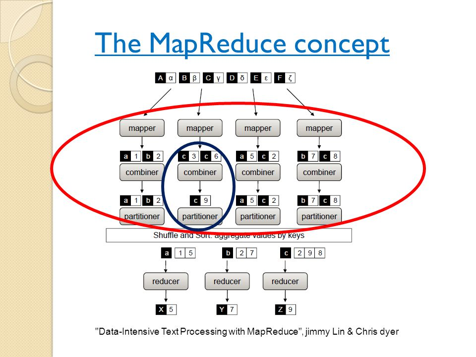 The MapReduce concept Data-Intensive Text Processing with MapReduce , jimmy Lin & Chris dyer