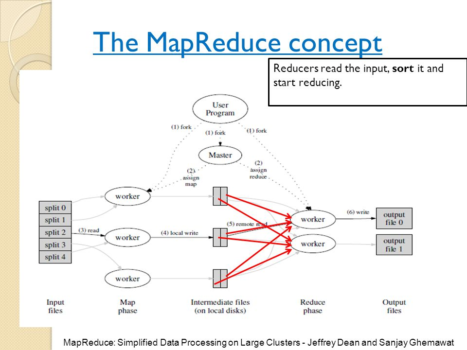The MapReduce concept Reducers read the input, sort it and start reducing.