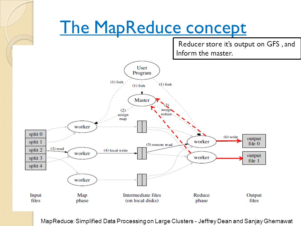 The MapReduce concept Reducer store it's output on GFS , and