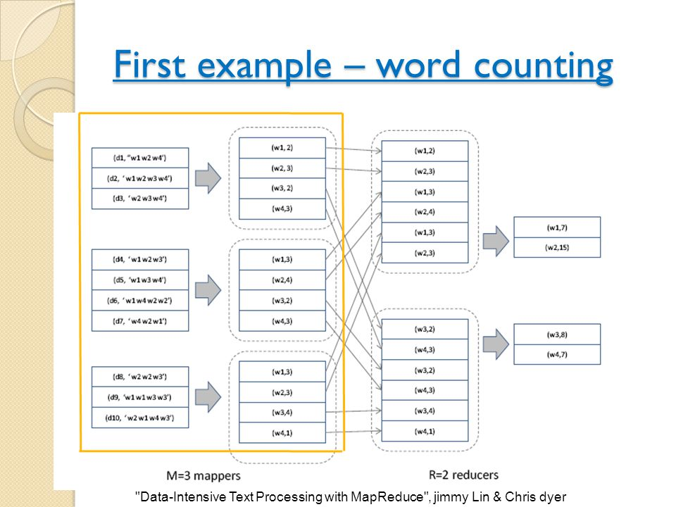 First example – word counting