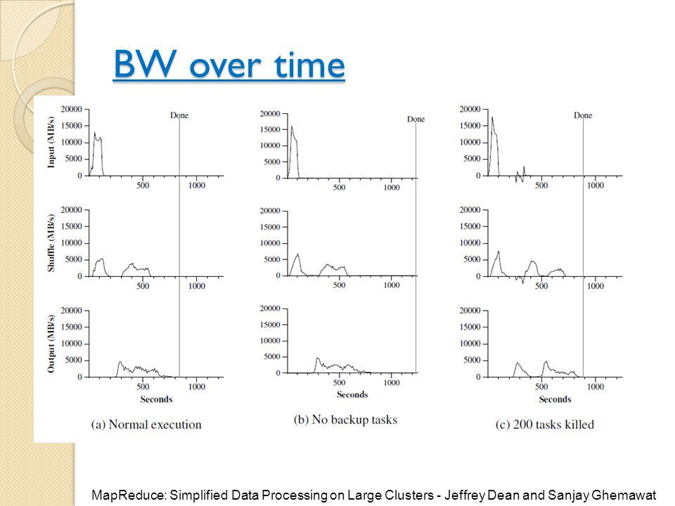 BW over time בגרף האמצעי זנב ארוך, בגרך הימני 200 מתוך 1760 מתו.