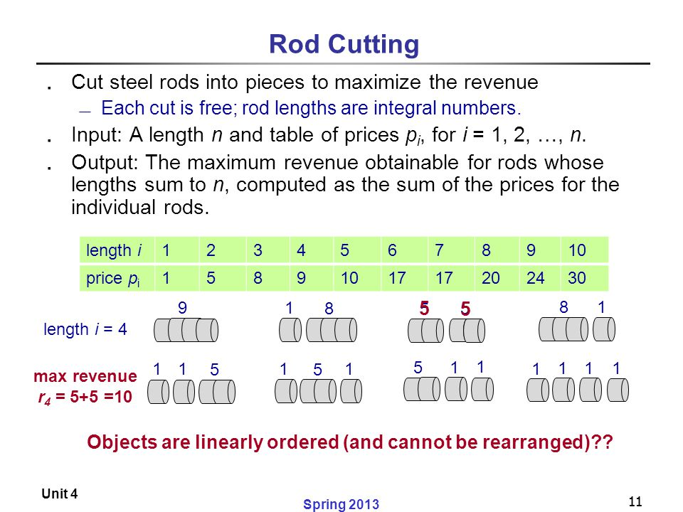 Rod Cutting Cut steel rods into pieces to maximize the revenue