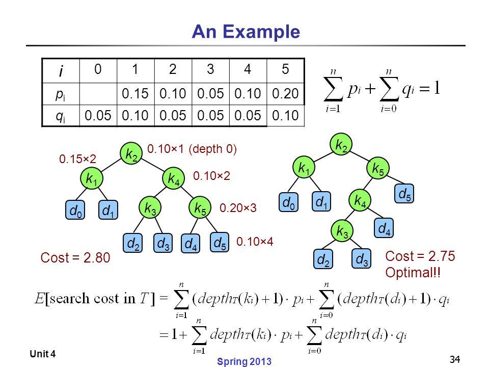 An Example i 1 2 3 4 5 pi 0.15 0.10 0.05 0.20 qi k2 k1 k4 k5 k3 d0 d1
