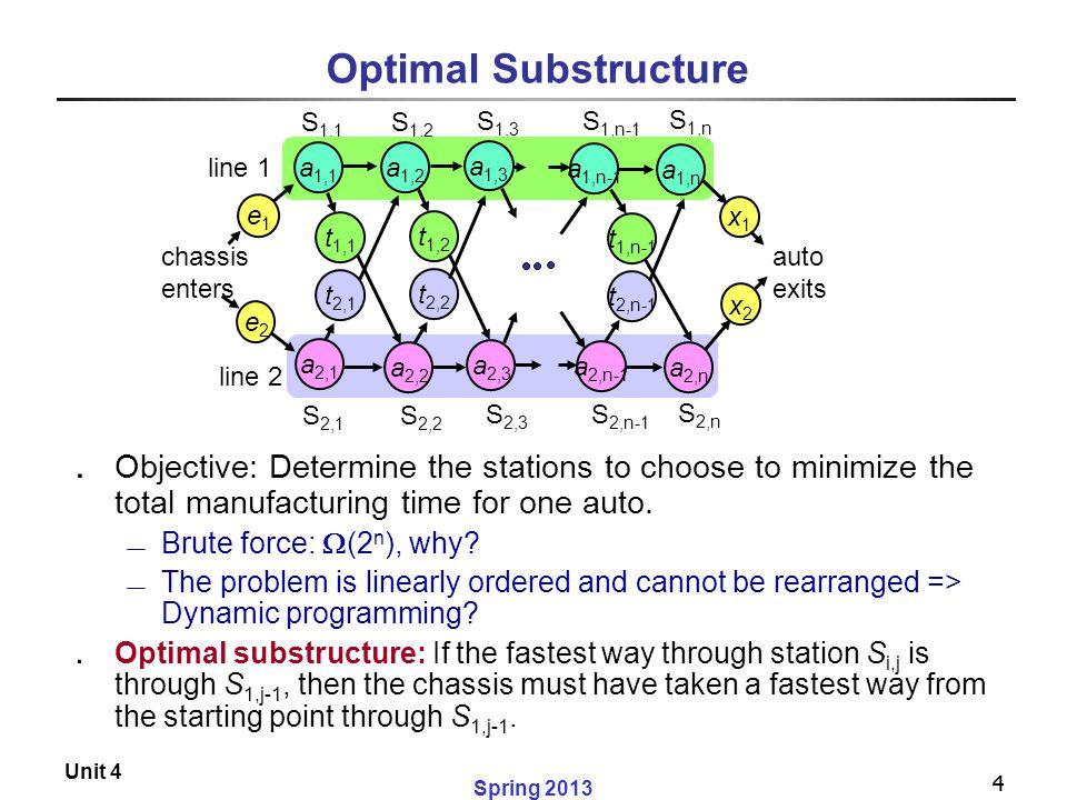 Optimal Substructure S1,1. S1,2. S1,3. S1,n-1. S1,n. S2,1. S2,2. a1,1. a1,2. a1,3. a1,n-1.