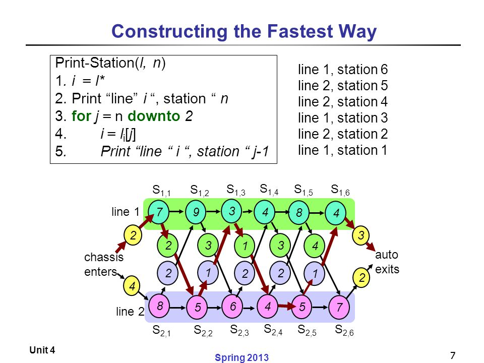 Constructing the Fastest Way