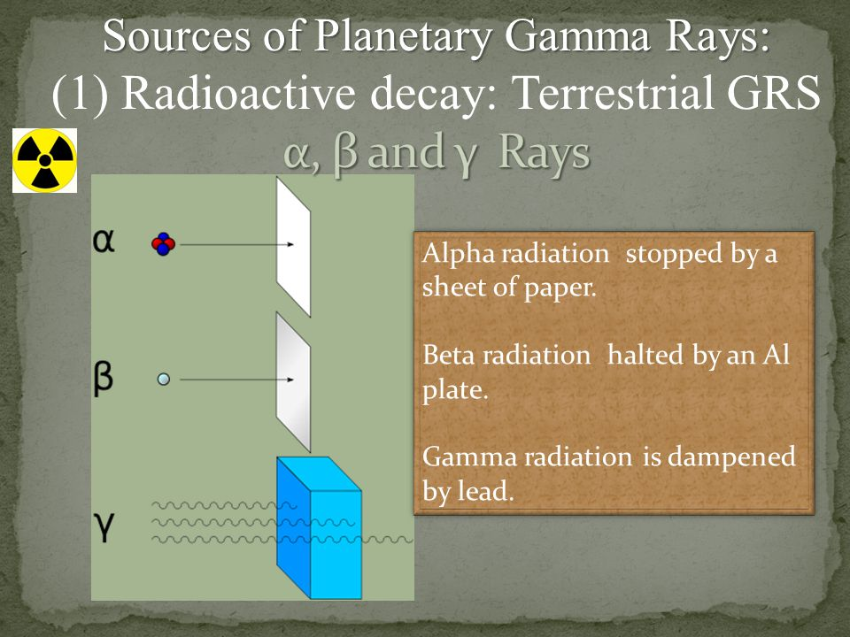 (1) Radioactive decay: Terrestrial GRS α, β and γ Rays