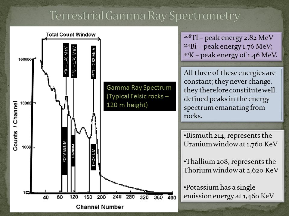 Terrestrial Gamma Ray Spectrometry