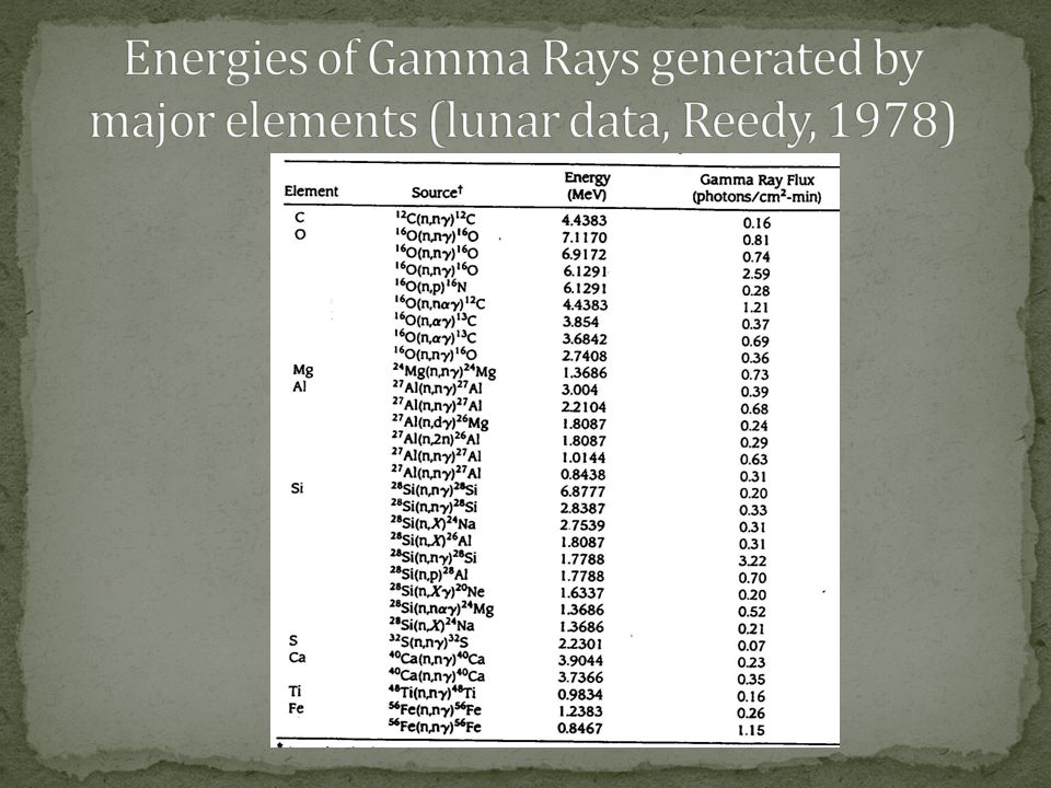 Energies of Gamma Rays generated by major elements (lunar data, Reedy, 1978)