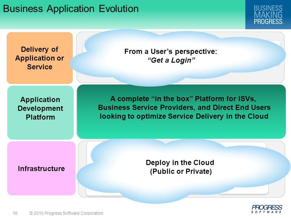 Business Application Evolution