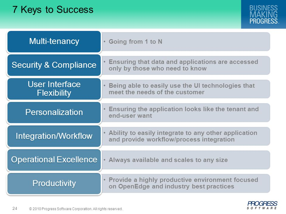 7 Keys to Success Multi-tenancy. Going from 1 to N. Security & Compliance.
