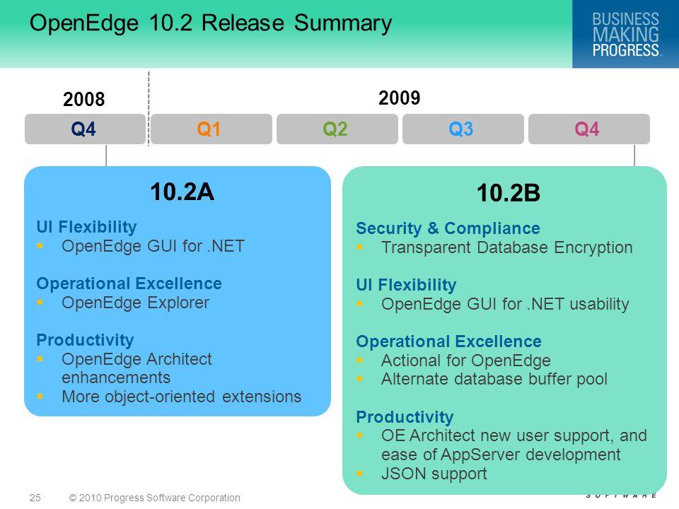 OpenEdge 10.2 Release Summary